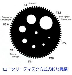ロータリーディスク方式を使った絞り機構です。
